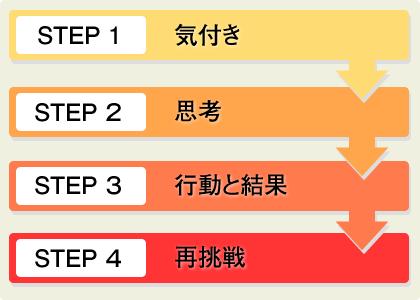 step_img